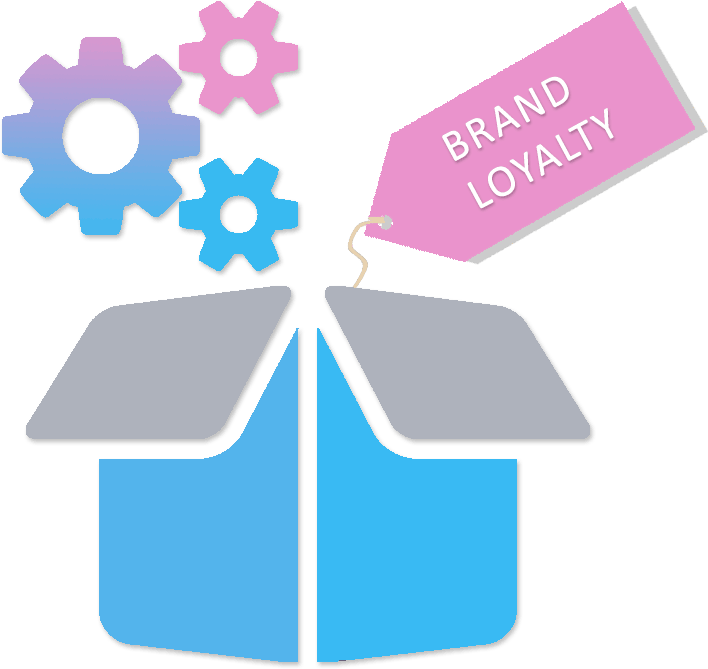 White Label Brand Loyalty In A Box